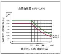 1.5-1.8T三支点交流蓄电池平衡重式叉车(图)